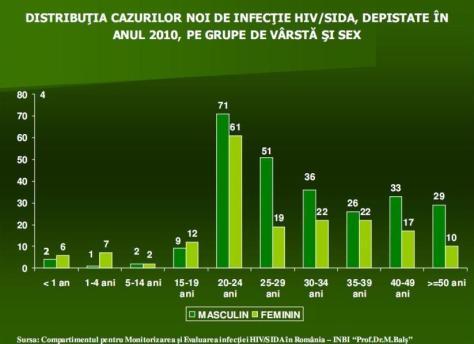 distributia-cazurilor-de-infectie-hiv-in-2010