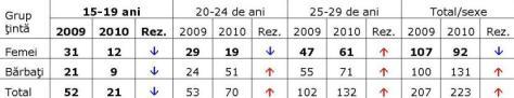 statistici-hiv-2010